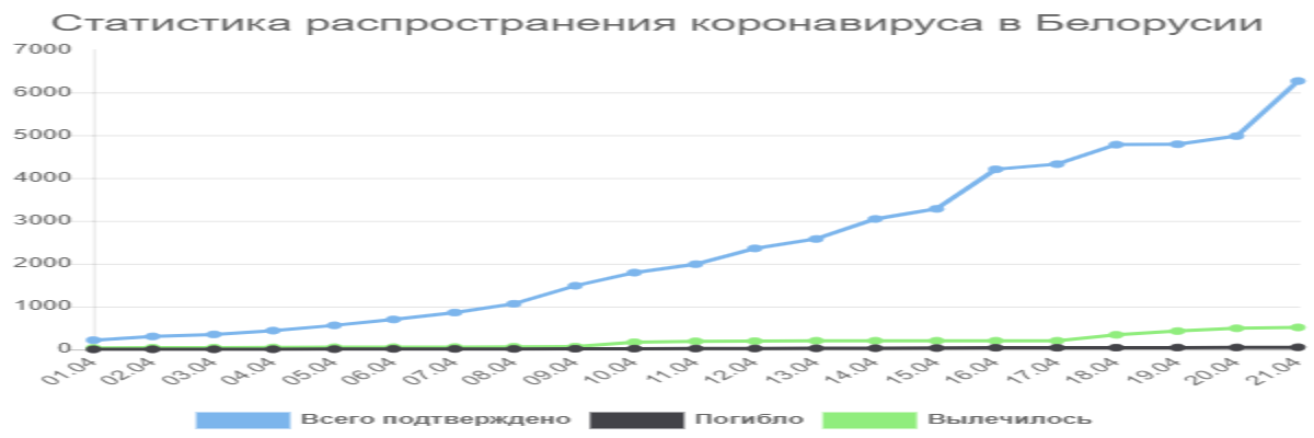 Изображение к статье «Статистика распространения коронавируса в Белорусии»